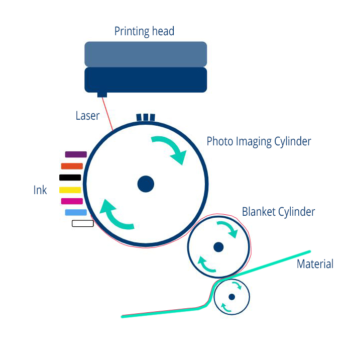 Digital Printing Diagram